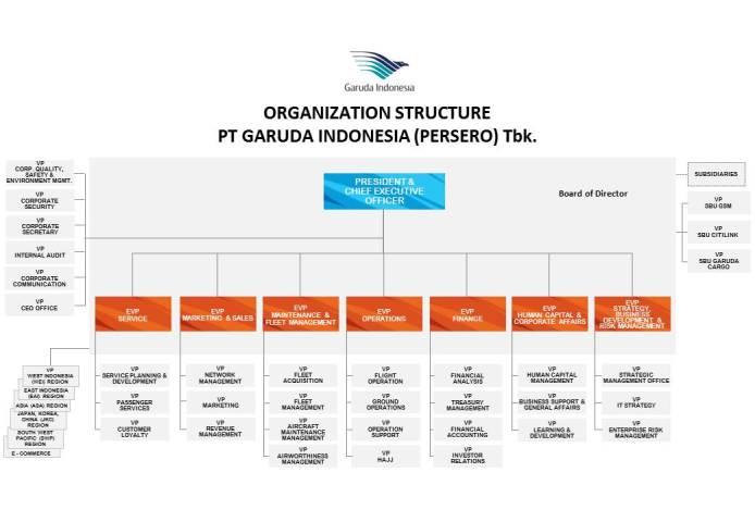 Organization_Structure_GA